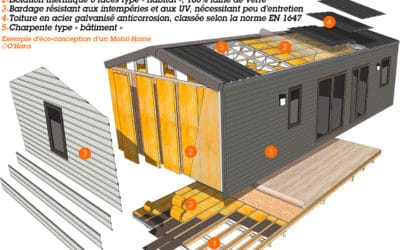 Le Mobil-Home, installation durable ?